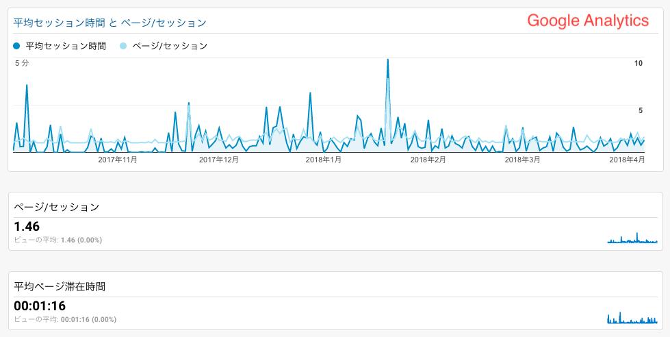 GoogleAnalytics平均セッション時間とページセッション