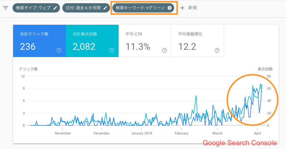 GoogleSearchConsoleグリーンカレー