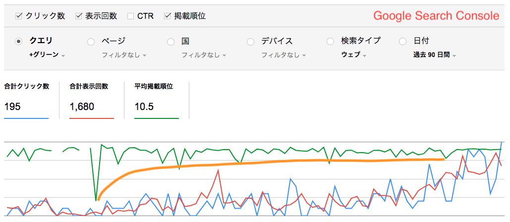 GoogleSearchConsoleデータ